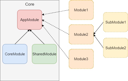 Scalable Angular Application Architecture